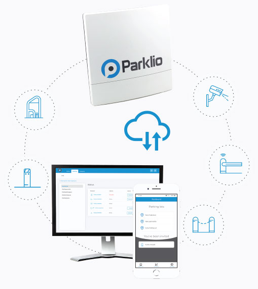 Parklio CMS with Gateway